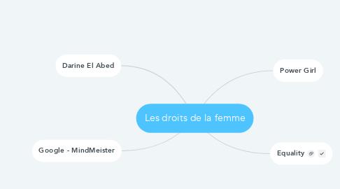 Mind Map: Les droits de la femme