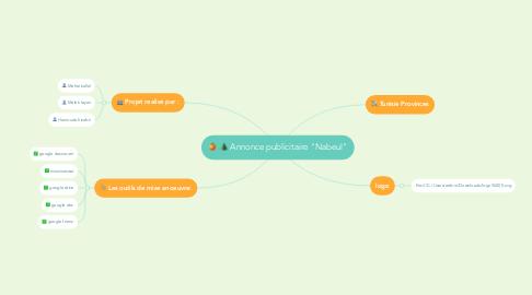 """Mind Map: Annonce publicitaire """"Nabeul"""""""