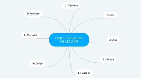 """Mind Map: Order of Adjectives """"OSASCOMP"""""""