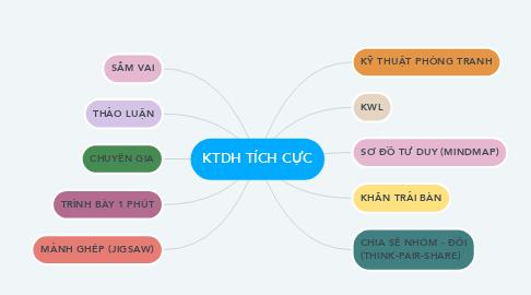 Mind Map: KTDH TÍCH CỰC