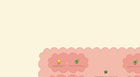 Mind Map: Педагогикалық шеберліктің құрылымы (И.А.Зизюн):