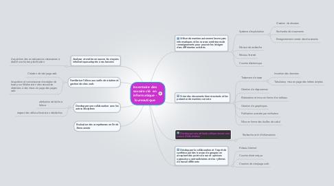 Mind Map: Inventaire des savoirs-clé  en informatique - bureautique