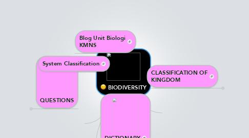 Mind Map: BIODIVERSITY