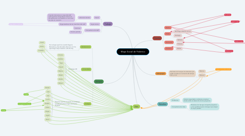 Mind Map: Mapa Social de Federico