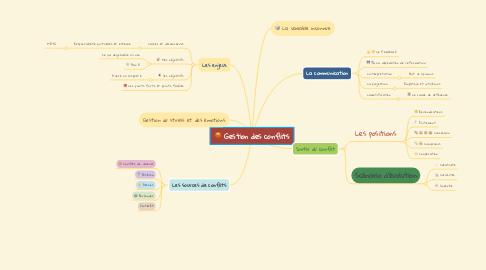Mind Map: Gestion des conflits