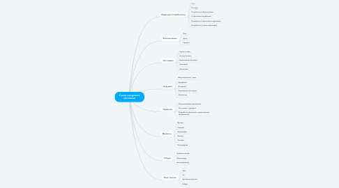 Mind Map: Супер ресурсное состояние