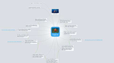 Mind Map: Buscando a Nemo