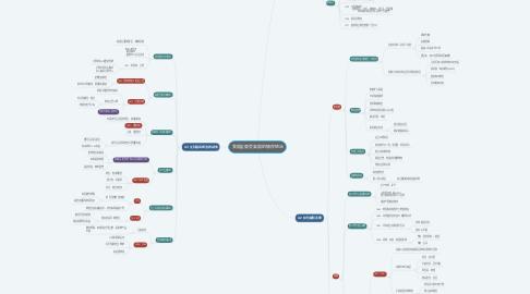 Mind Map: 我国全面受英国的殖民统治