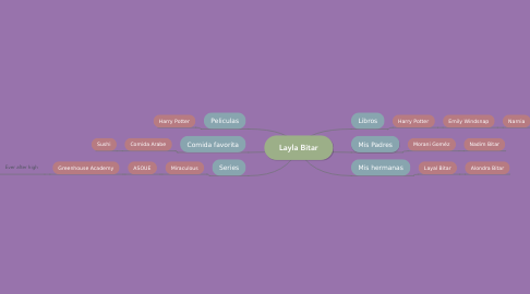 Mind Map: Layla Bitar