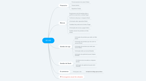 Mind Map: BE WE