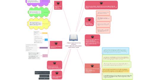 Mind Map: Жоғары мектеп оқытушысының кәсіби-мәдениетінің құрылымы