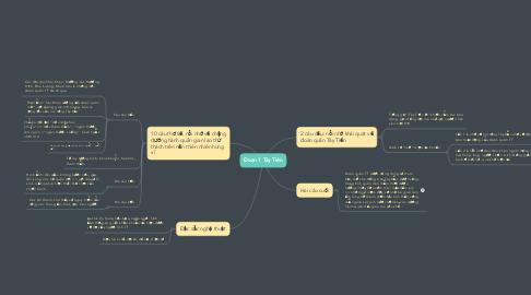Mind Map: Đoạn 1 Tây Tiến