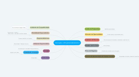 Mind Map: Inovação e Empreendedorismo