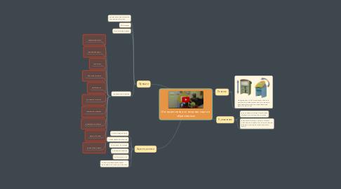 Mind Map: Интерактивная сенсорная парта в образовании
