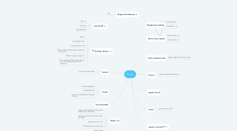 Mind Map: Trader