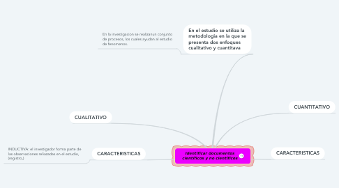 Mind Map: Identificar documentos científicos y no científicos