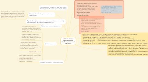 Mind Map: Жоғары мектеп оқытушысының кәсіби-педагогикалық мәдениеті