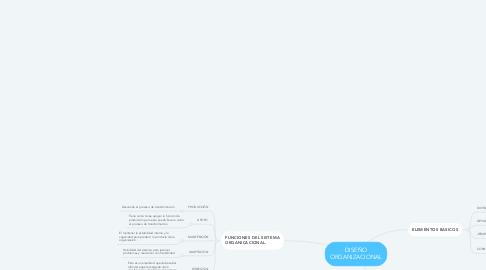 Mind Map: DISEÑO ORGANIZACIONAL