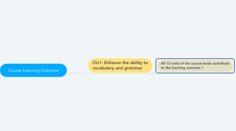 Mind Map: Course Learning Outcome
