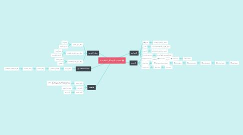 Mind Map: تصنيف الوسائل التعليمية