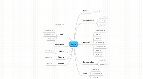 Mind Map: CC Love chart