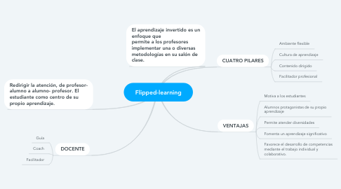Mind Map: Flipped-learning