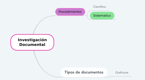 Mind Map: Investigación Documental
