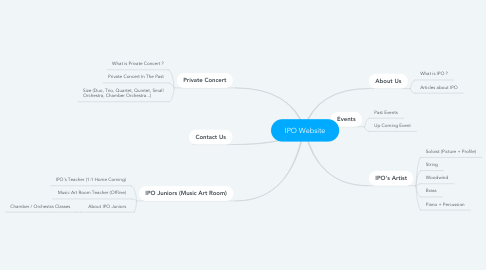 Mind Map: IPO Website