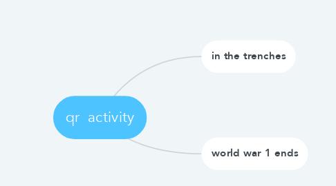 Mind Map: qr  activity