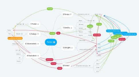 Mind Map: Pablo