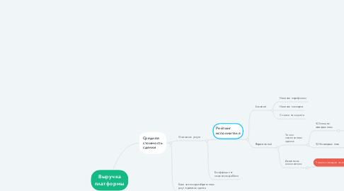 Mind Map: Выручка платформы