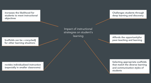 Mind Map: Impact of instructional strategies on student's learning