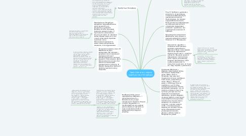 Mind Map: Тарас Шевченко, період перебування в Петербурзі