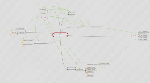 Mind Map: APICS CPIM Online Landing Page