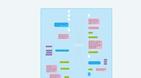 Mind Map: Clasificación de las computadoras