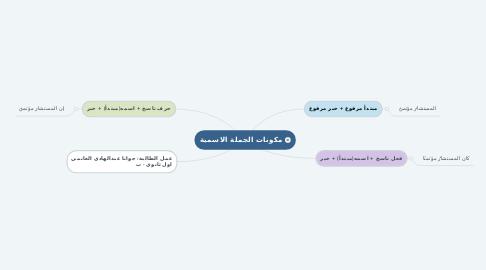 Mind Map: مكونات الجملة الاسمية