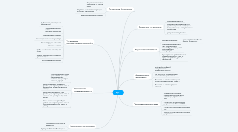 Mind Map: Дрель