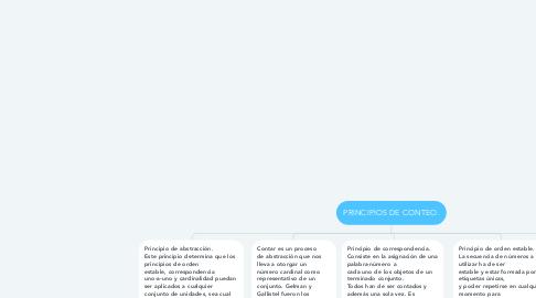 Mind Map: PRINCIPIOS DE CONTEO.