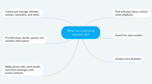 Mind Map: What can a personal assistant do?