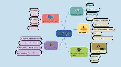 Mind Map: Цифровые ресурсы для специальной (коррекционной) школы