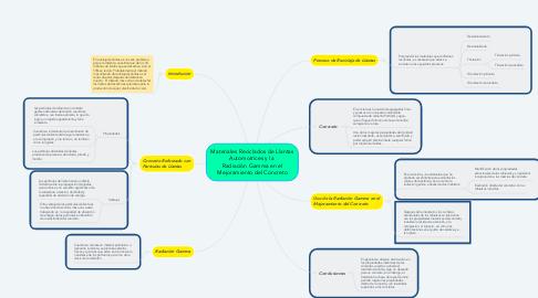 Mind Map: Materiales Reciclados de Llantas Automotrices y la  Radiación Gamma en el Mejoramiento del Concreto