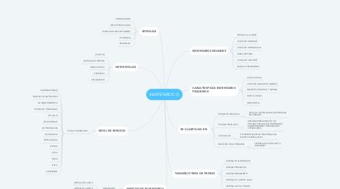 Mind Map: INVENTARIOS (1)