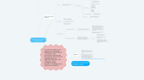 Mind Map: Instrumentos de evaluación en el Aprendizaje