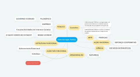 Mind Map: Administração Pública