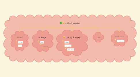 Mind Map: اساسيات الشبكات