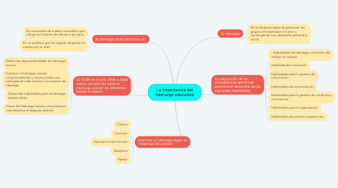 Mind Map: La importancia del liderazgo educativo