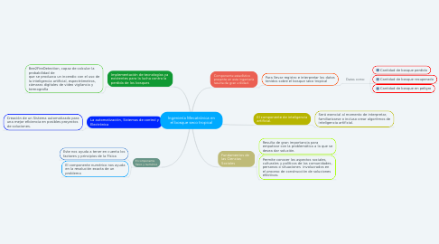 Mind Map: Ingeniería Mecatrónica en el bosque seco tropical