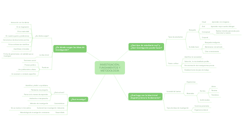 Mind Map: INVESTIGACIÓN, FUNDAMENTOS Y METODOLOGÍA