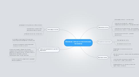 Mind Map: Влияние семьи на воспитание человека