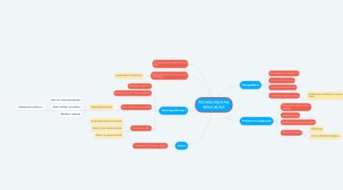 Mind Map: TECNOLOGIA NA EDUCAÇÃO
